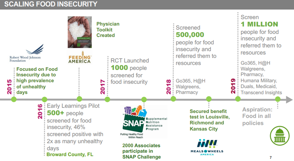 Scaling Food Insecurity