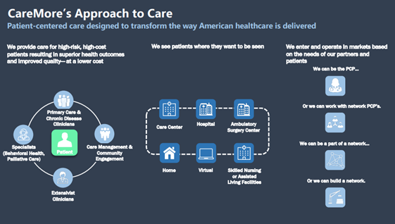 CareMore Health System Chart